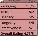 Ratings